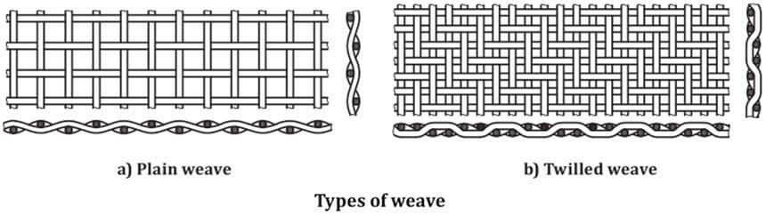 plain weave twill weave