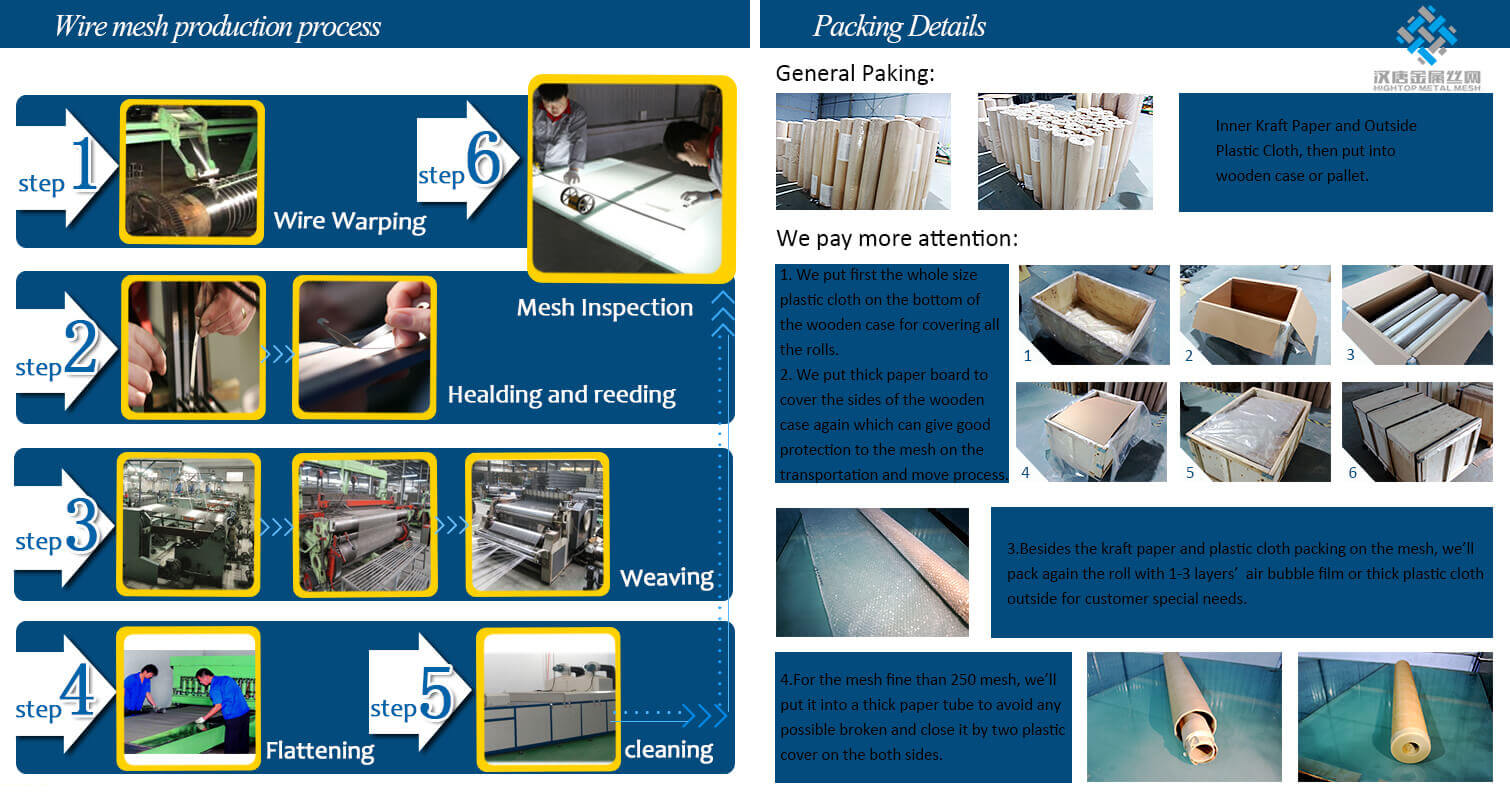 wire mesh production process